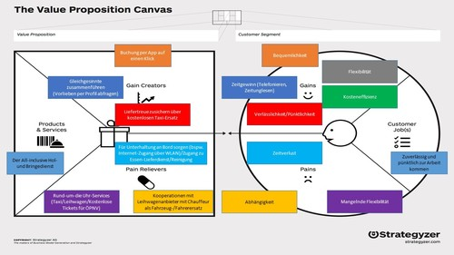 Value Proposition Canvas_Markus Scheffler